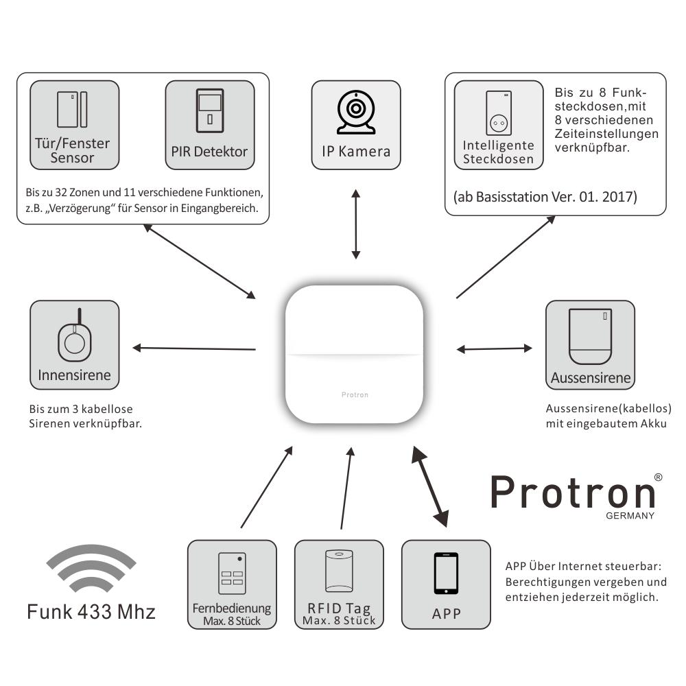 smart home funk fernbedienung fb handsender remote f r alarmanlage protron w20 ebay. Black Bedroom Furniture Sets. Home Design Ideas